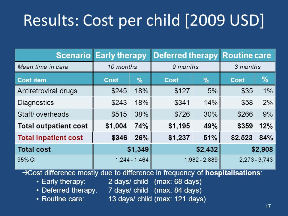 Results: Cost per child [2009 USD]
